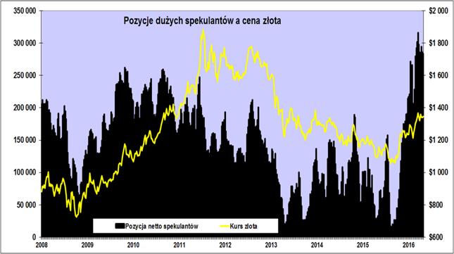 Sprkulacyjna pozycja netto na Comeksie (w kontratach, lewa os) i cena złota (w USD/oz., prawa oś).