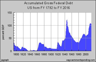 Ameryka na skraju fiskalnego klifu