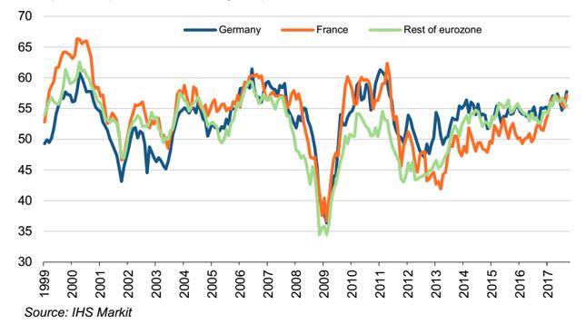 Łączony subindeks produkcji (sektor wytwórczy i usługi) w Niemczech, Francji i pozostałych krajach strefy euro.