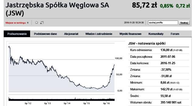 JSW warta ponad 10 mld zł. W styczniu był ledwie 1 mld zł