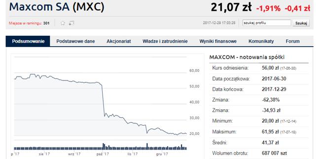 Maxcom - jeden z najgorszych debiutów ostatnich lat