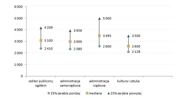 Wykres 1. Wynagrodzenia całkowite pracowników zatrudnionych w sektorze publicznym w 2015 roku (brutto w PLN)
