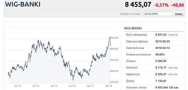 Na wykresie WIG-Banki już widać korektę, ma ona jednak póki co związek z sytuacją na światowych giełdach