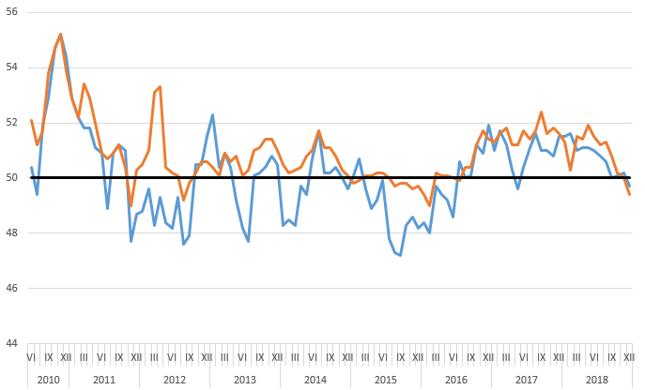 Indeks PMI wg CFLP (pomarańczowy) i wg Caixin-Markit (niebieski)