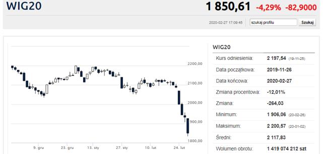 11,4 proc. w cztery sesje stracił WIG20
