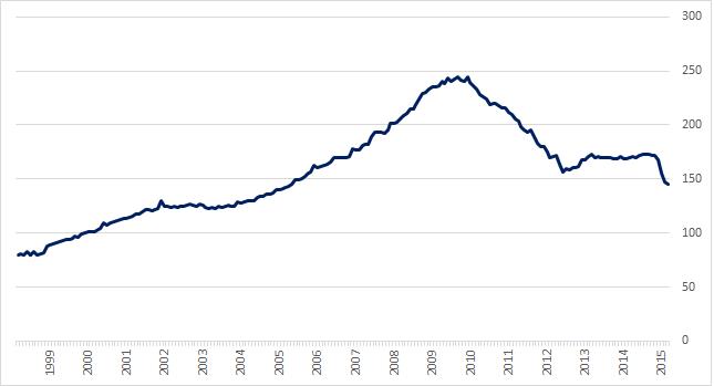 Wartość depozytów w greckim systemie bankowym