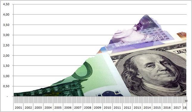 Wartość chińskich rezerw walutowych [bln dol.]. Szacuje się, że ok. 60 proc. stanowią aktywa dolarowe