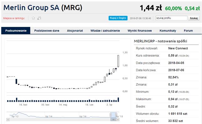 W ciągu miesiąca poprzedzającego piątkową sesję kurs spółki Merlin Group zyskał 481%.