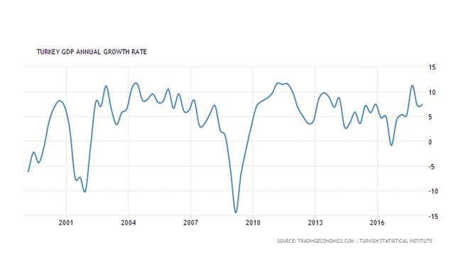 Roczny wzrost PKB w Turcji w latach 2000-2018