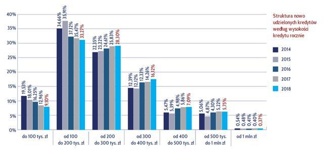 Struktura nowo udzielonych kredytów według wysokości kredytu rocznie