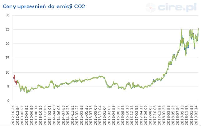 Ceny uprawnień do emisji CO2 znów gwałtownie w górę