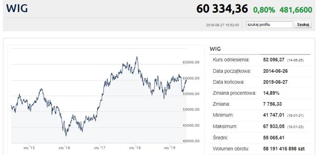 Czerwiec jest udany dla indeksów z GPW