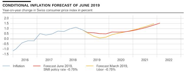 Warunkowa projekcja inflacji CPI w Szwajcarii. Stan na czerwiec 2019 r.