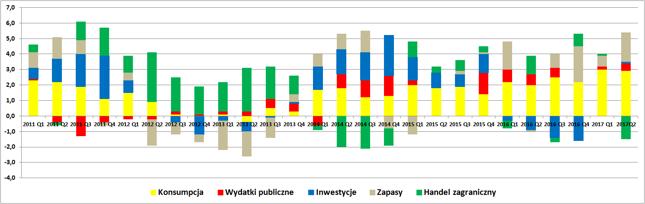 Wkład poszczególnych kategorii w roczną dynamikę produktu krajowego brutto (dane niewyrównane sezonowo).