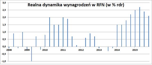 Realna dynamika wynagrodzeń w RFN (w % rdr)