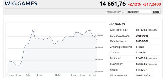 Mocne spadki producentów gier