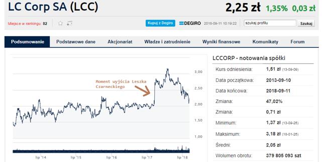 Altus TFI zmniejszył udział w LC Corp poniżej 5 proc.