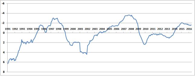 Zmiana stopy bezrobocia rejestrowanego (w pkt. proc., rdr) w Polsce. Skala odwrócona, a więc: im wyżej, tym lepiej.