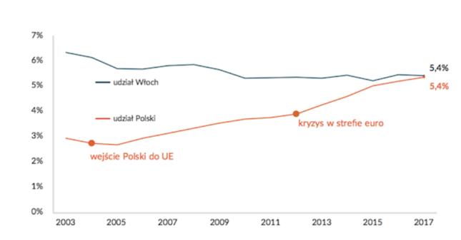 Import Niemiec - udziały Polski i Włoch, w proc.
