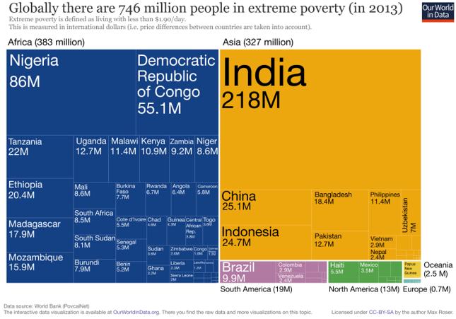 Światowe ekstremalne ubóstwo to głównie kwestia Indii i Afryki Subsaharyjskiej