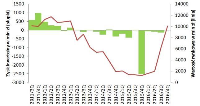 Wartość JSW rośnia gwałtownie, choć zysków wciąż brak