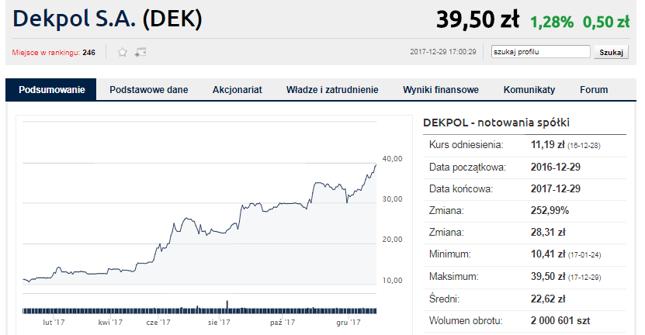 Dekpol - lider wzrostów 2017