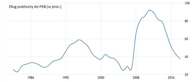Zadłużenie Islandii mocno wzrosło w trakcie kryzysu