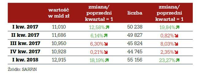 Wartość i liczba nowo udzielonych kredytów mieszkaniowych w okresie I kw. 2017 r. – I kw. 2018 r.