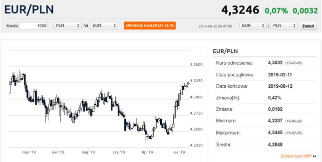 Kurs Dollar Euro Umrechner