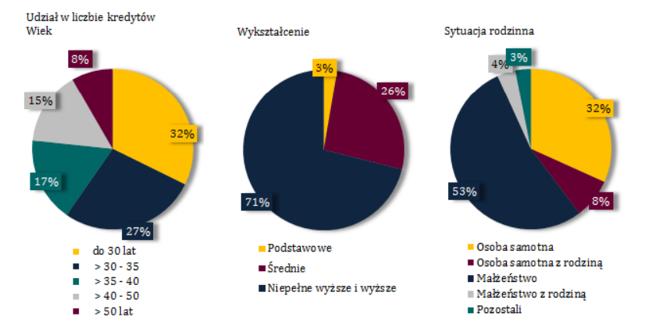 Charakterystyki kredytobiorców hipotecznych w 2015 r.