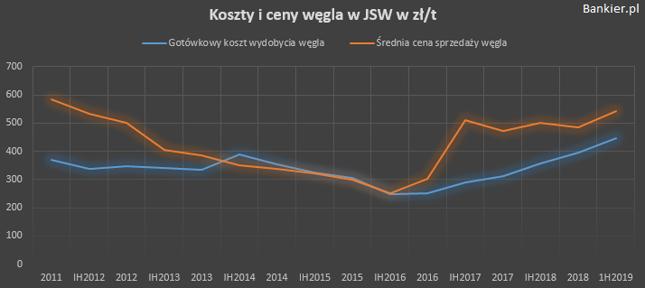 Koszty JSW znów w górę