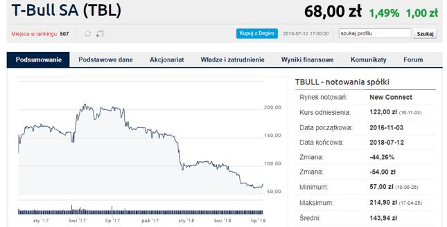 Oferta publiczna T-Bull obejmie 40 tys. akcji, cena emisyjna ustalona na 50 zł