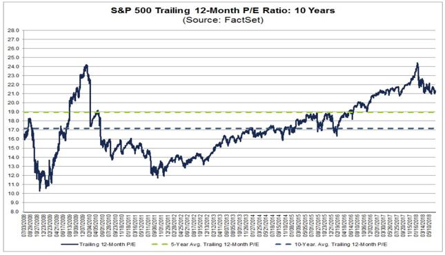 Wskaźnik c/z dla indeksu S&P500 bazujący na zyskach spółek za ostatnie 12 miesięcy.