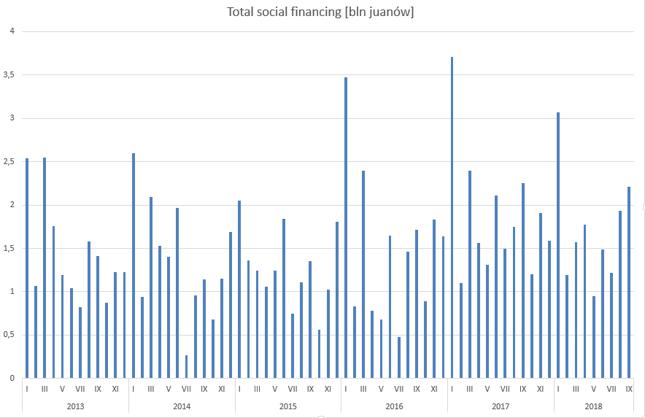 PBOC dokonał rewizji danych od początku 2017 r.