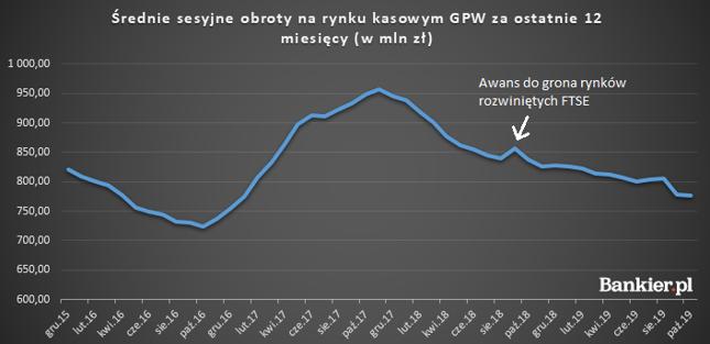 Obroty na GPW wciąż spadają
