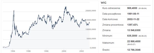 Tak pękała bańka w 1994 roku. Widać także, że na przełomie 2000 i 2001 roku indeks zachowywał się dużo spokojniej