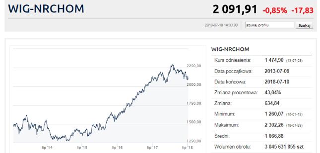 https://www.bankier.pl/inwestowanie/profile/quote.html?symbol=WIG-NRCHOM