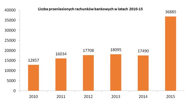 Liczba przeniesionych rachunków bankowych w latach 2010-15