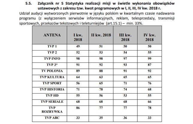 """W niektórych statystykach """"misyjności"""" przoduje TVP Info"""