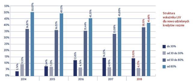 Struktura wskaźnika LtV dla nowo udzielonych kredytów rocznie