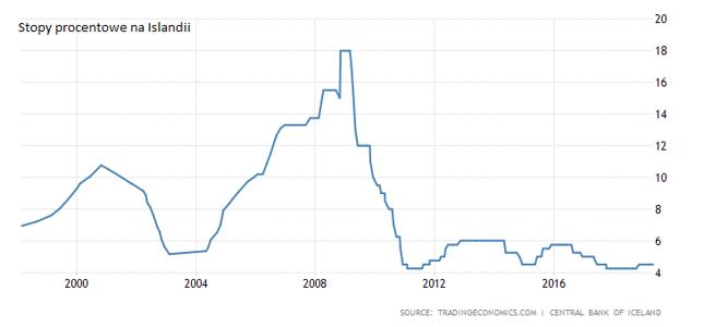 Stopy procentowe na Islandii