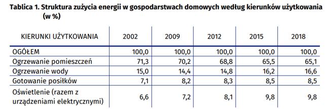 Struktura zużycia energii w gospodarstwach domowych według kierunków użytkowania (w %)