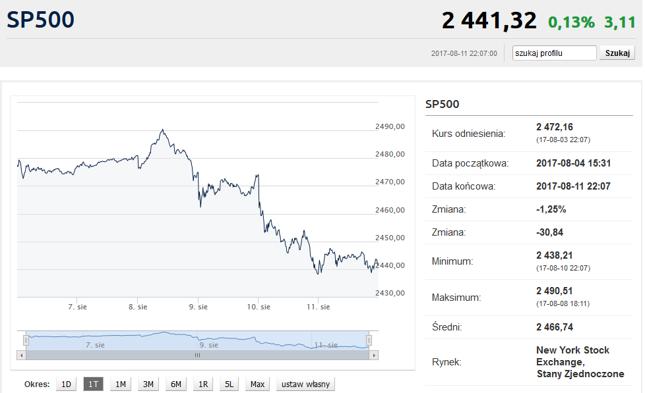 Tak wygląda najgorszy tydzień od 5 miesięcy w wykonaniu S&P500. Najpierw rekord wszech czasów, a potem utrata 2%