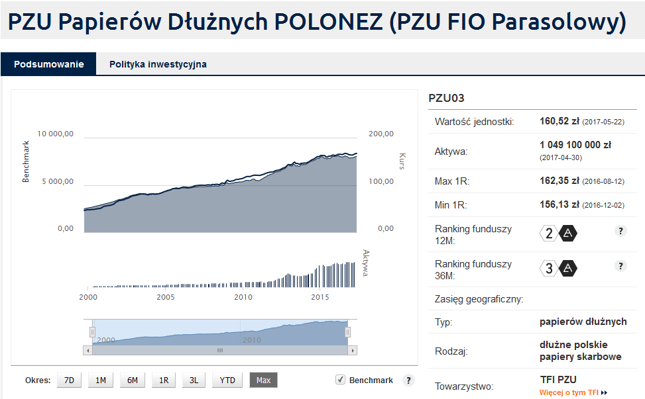 Tak wygląda wykres notowań jednostek przykładowego funduszu obligacji polskich.