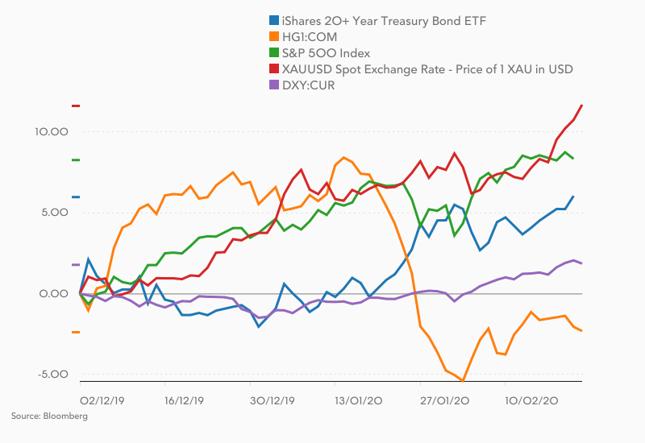 Od początku roku rosną ceny akcji (zielona linia), złota (czerwona), obligacji (niebieska) i dolara (fioletowa). Taniejące surowce ilustrowane są cenami miedzi (pomarańczowa linia).
