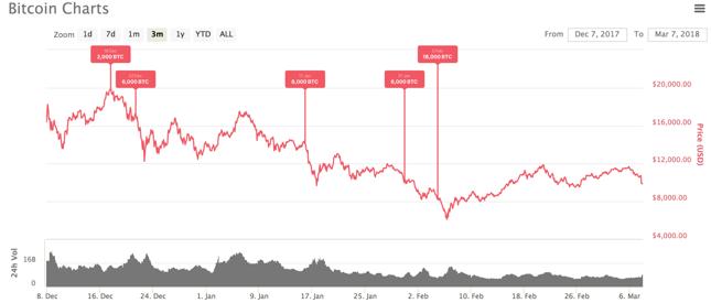 Wypłaty z portfela MtGox naniesione na wykres notowań bitcoina.