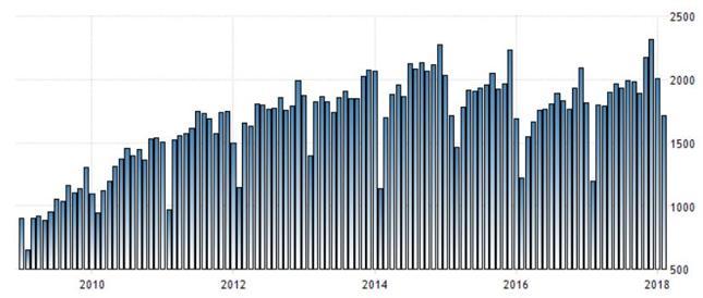 Wartość chińskiego eksportu [setki milionów dolarów, aby otrzymać wartość w mld należy podzielić przez 10]