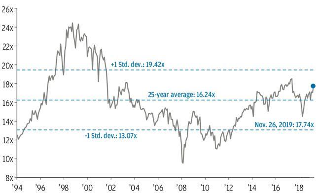 Wskaźnik cena do zysku (P/E) na podstawie prognozowanych zysków spółek z indeksu S&P500.