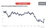 """Rynek długu zareagował na """"piątkę Kaczyńskiego"""" [Wykres tygodnia]"""
