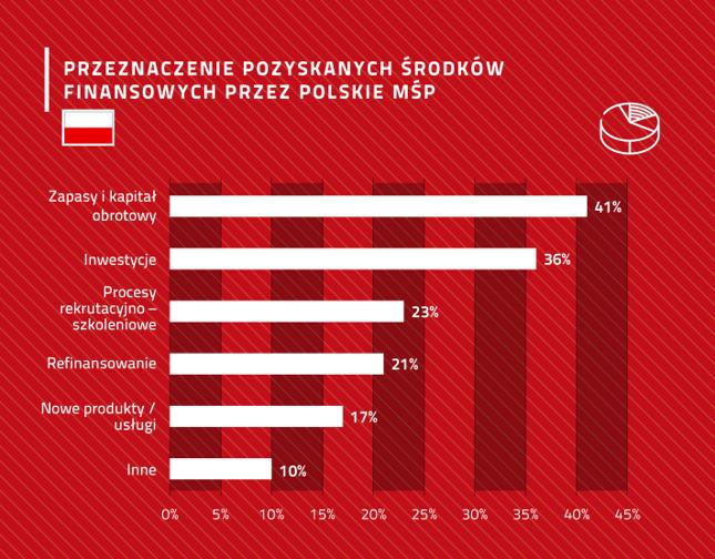 Przeznaczenie otrzymanych pieniędzy w polskich firmach